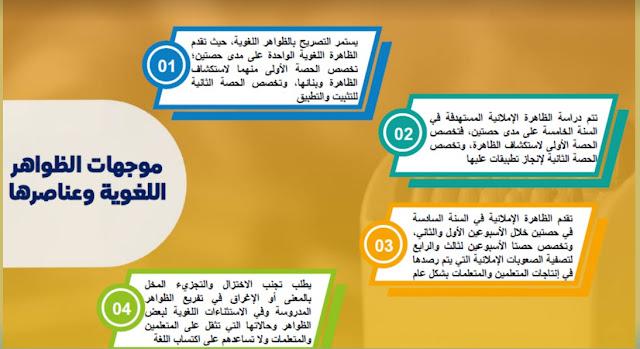 منهجية تدريس اللغة العربية بالسلك الابتدائي وفق مستجدات المنهاج المنقح -يوليوز 2020