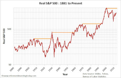 Real S&P500 Price