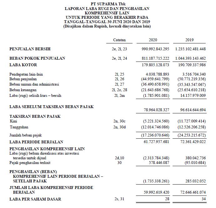 Laporan keuangan Suparma Tbk  Kuartal II tahun 2020