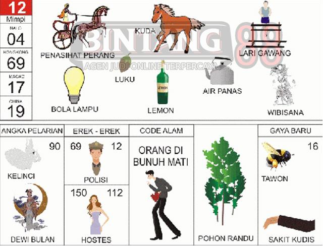 12 = Penasihat Perang, Kuda, Lari Gawang, Bola Lampu, Luku, Lemon, Air Panas, Wibisana.