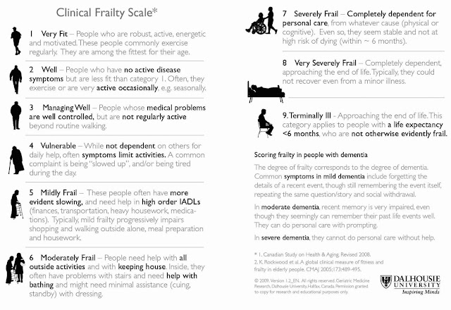Guide to scoring a patient's frailty