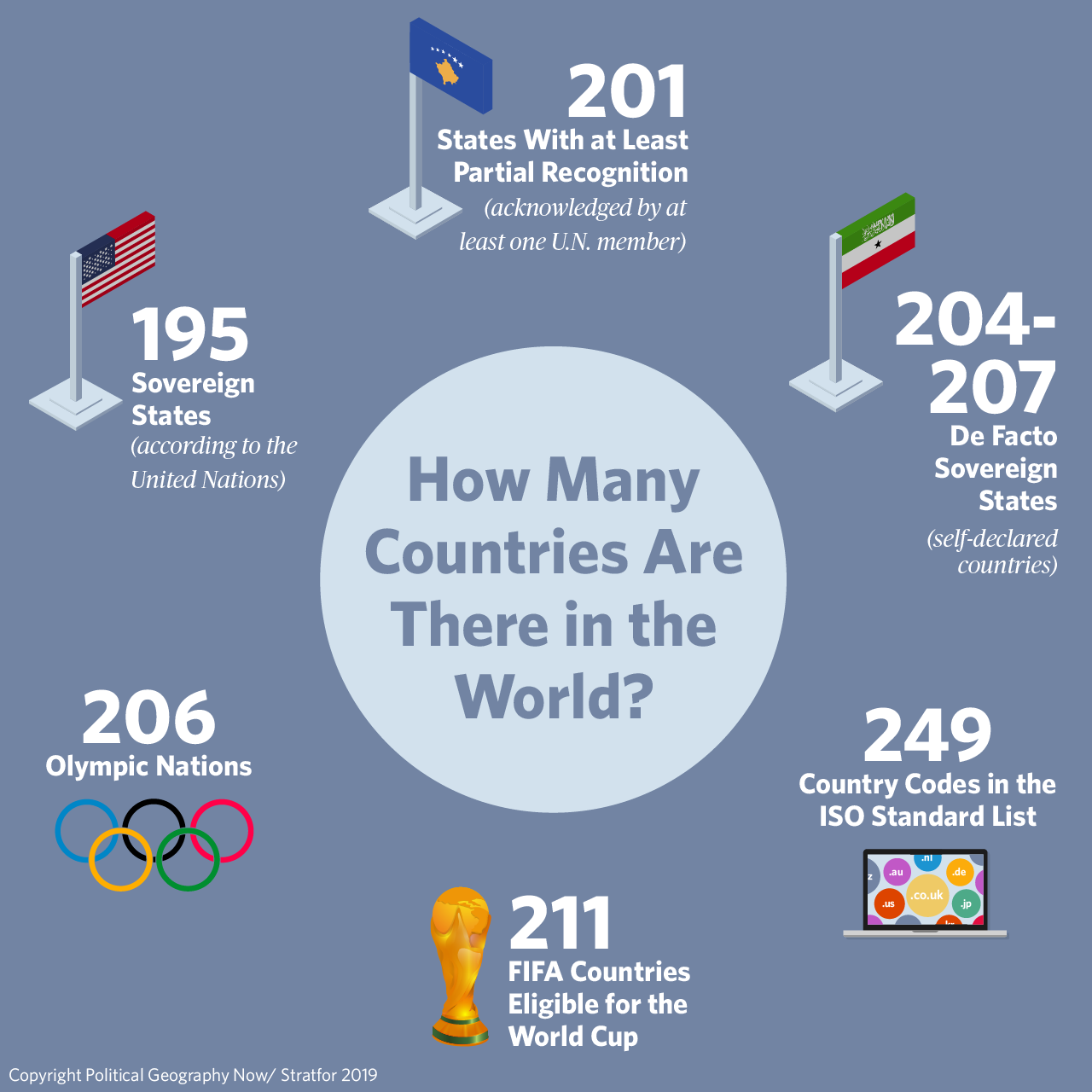 How many countries are there in the world? This infographic outlines the various possible answers to the question, based on the popular PolGeoNow article.