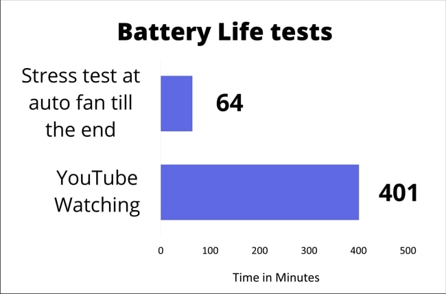 The chart on the battery life test results measured for YouTube watch and Stress test till the end.