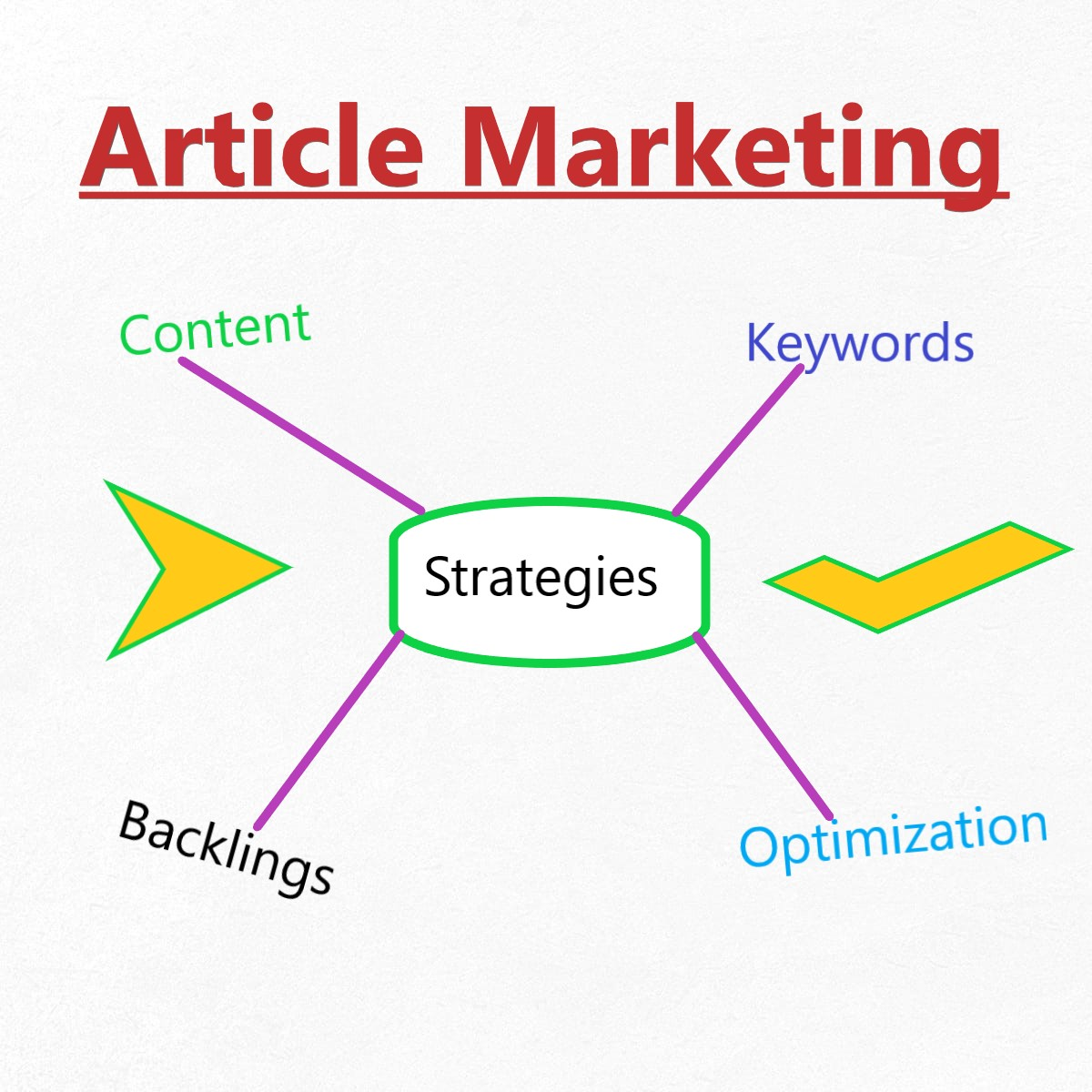 Article Marketing - Full Guide and stra