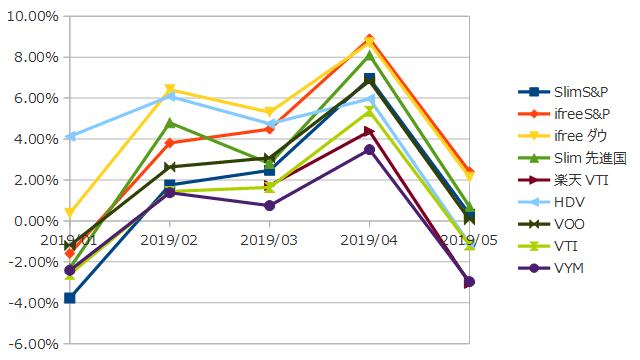 2019年5月までのインデックス投資の損益率