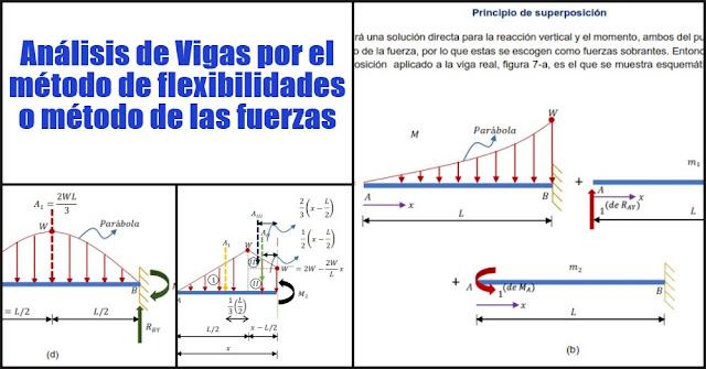 Análisis de Vigas por el método de flexibilidades o método de las fuerzas