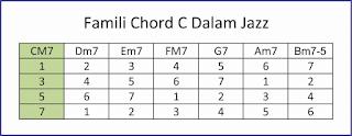 gambar famili chords dalam musik jazz