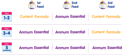 Anmum Essential whats in the milk campaign, anmum essentials, whats in the milk, susu tanpa gula tambahan, susu terbaik untuk anak, kandungan susu anmum essentials, anmum essentials ingredients, how to choose the right milk for kids,