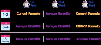 Anmum Essential whats in the milk campaign, anmum essentials, whats in the milk, susu tanpa gula tambahan, susu terbaik untuk anak, kandungan susu anmum essentials, anmum essentials ingredients, how to choose the right milk for kids,