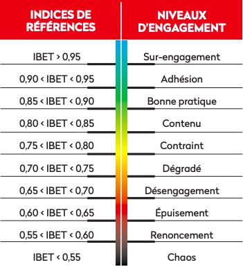 IBET 2019 indices
