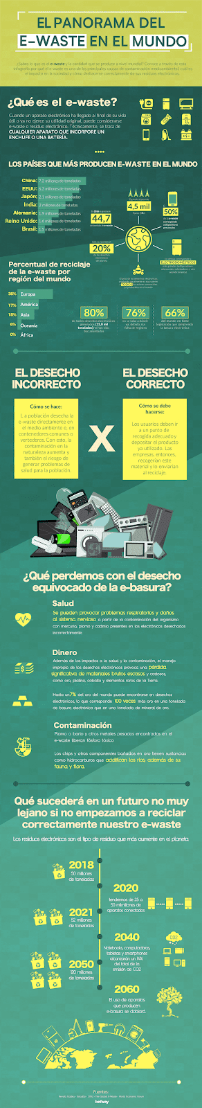 Infografia basura electronica