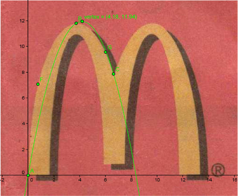 Parabolas In Real Life Situations Quadratic Function In Real Life Situation