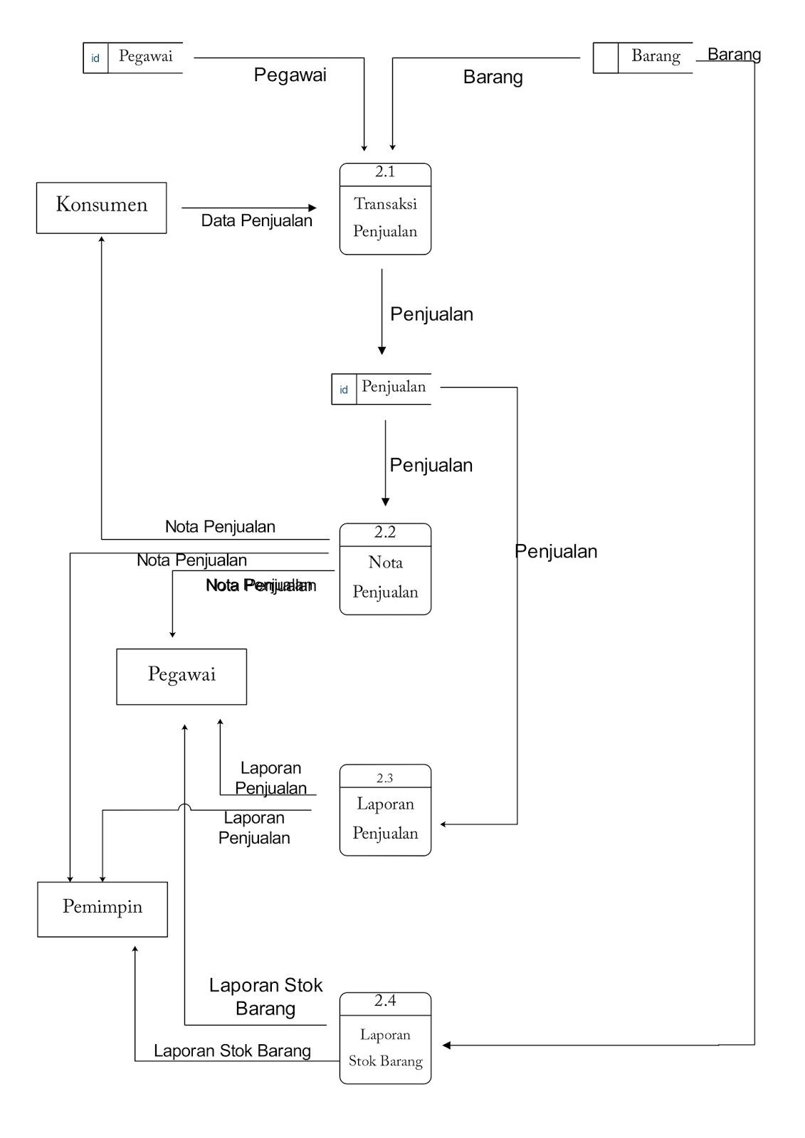 Diagram rinci penjualan complete wiring diagrams analisis data flow diagram rh fefaidah blogspot com ccuart Gallery