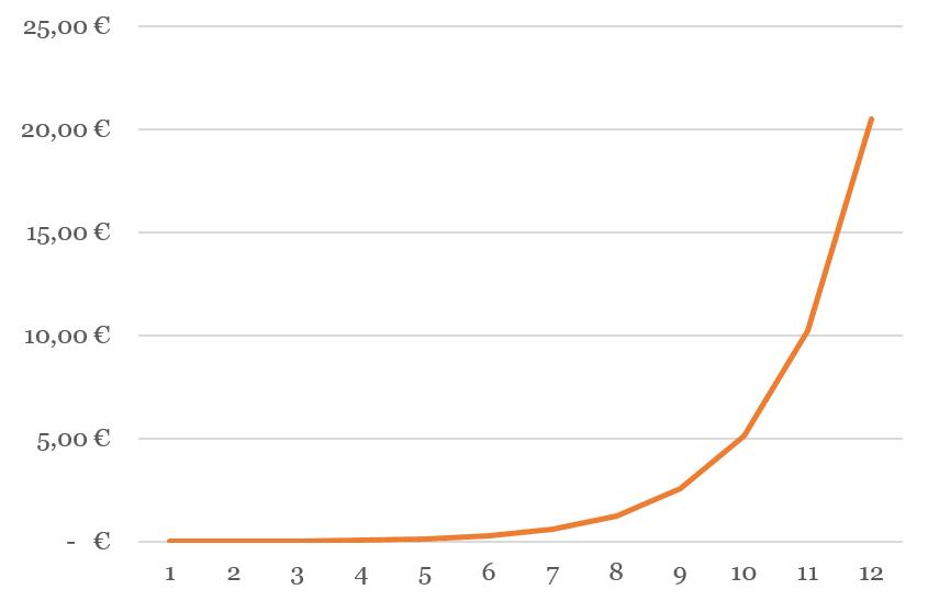 Kuvaaja kakkosen eksponenttifunktiosta.