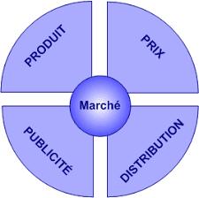 evaluation de la ,strategie du marketing de contenu