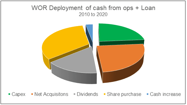 WOR Deployment of cash from ops and loan