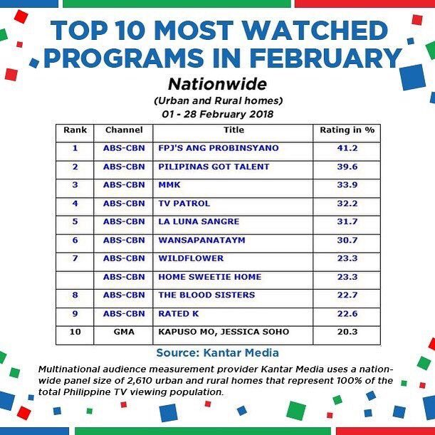Kantar Media Hails Pilipinas Got Talent As The Second Most-Watched TV PRogram In February!