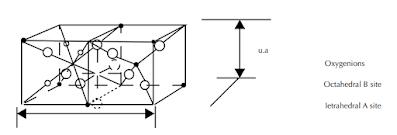 Struktur Spinel Ferit