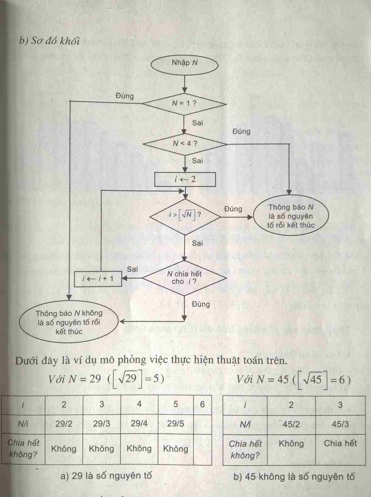 Thuật toán Kiểm tra tính nguyên tố của một số nguyên dương N