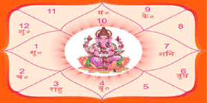 janm kundli in hindi jyotish