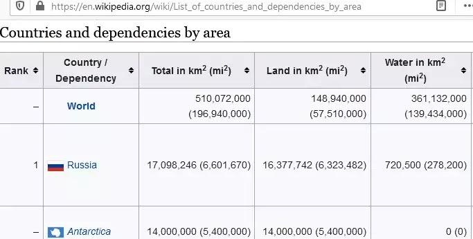 দেশের আয়তন না হয়ে দেশের ক্ষেত্রফল, দেশের আয়তনকে কেন বর্গ কিলোমিটারে প্রকাশ করা হয়?,দেশের আয়তন নাকি ক্ষেত্রফল কোনটা সঠিক