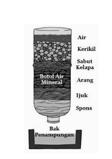 cara penjernihan air sederhana www.simplenews.me