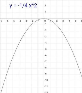y = -1/4 x²