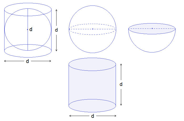 Activity to find the volume of hemisphere
