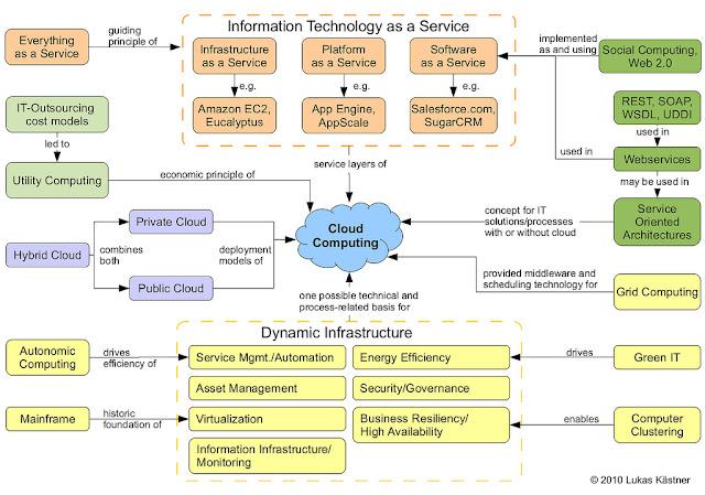 Computação em Nuvem - Modelos de Serviços (SaaS, PaaS, IaaS)