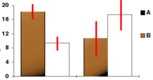 bar chart with confidence intervals (red)