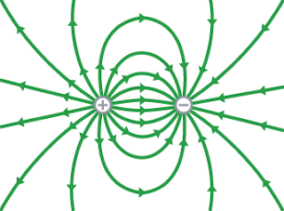 أشكال المجال الكهربائي