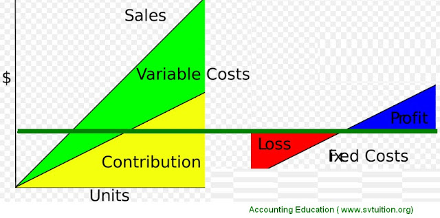 how to calculate contribution margin accounting education