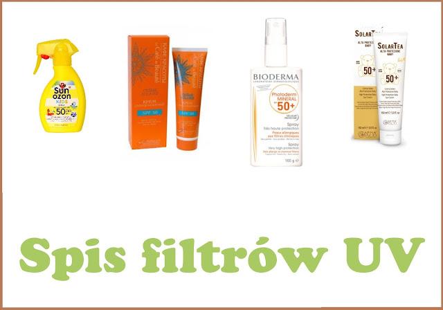 [553.] Lista rekomendowanych kosmetyków promieniochronnych - aktualizacja na rok 2019