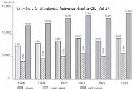 Grafik Produksi Beras Tahun 1968-1973 masa orde baru