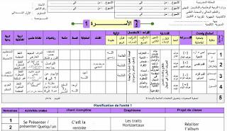 التوزيع المجالي لجميع الوحدات للمستوى الأول وفق مرجع كتابي.
