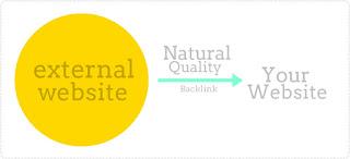 Simak Cara Membangun Backlink Yang Natural