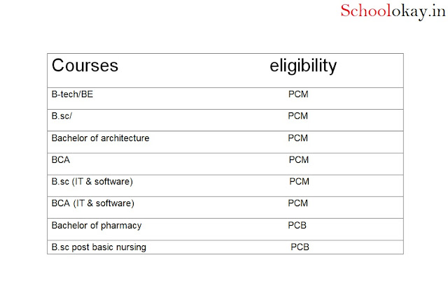 list of courses after class 12