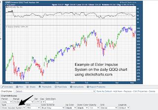 Example of Using Elder Pulse Trading System QQQ stockcharts
