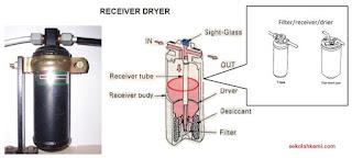 konstruksi recceiver dryer