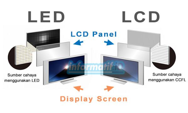 Perbedaan LED dan LCD - informatif.id