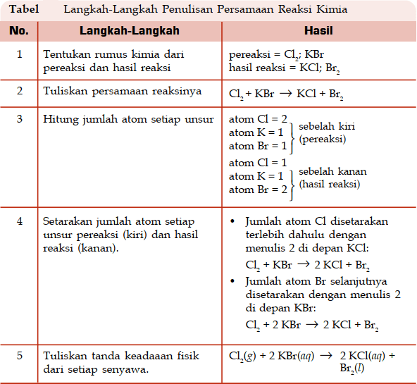 tabel langkah cara menulis persamaan reaksi kimia