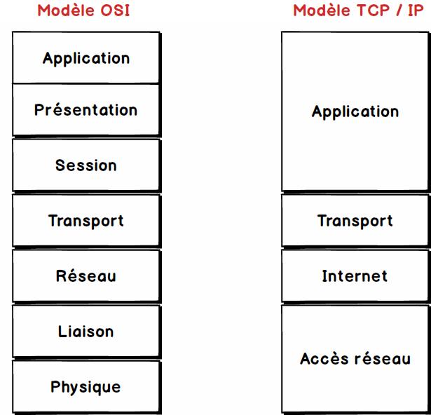 Différence entre le modèle TCP / IP et le modèle OSI