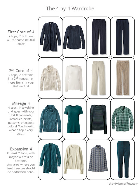4 by 4 Wardrobe in navy, beige and teal, for cooler weather