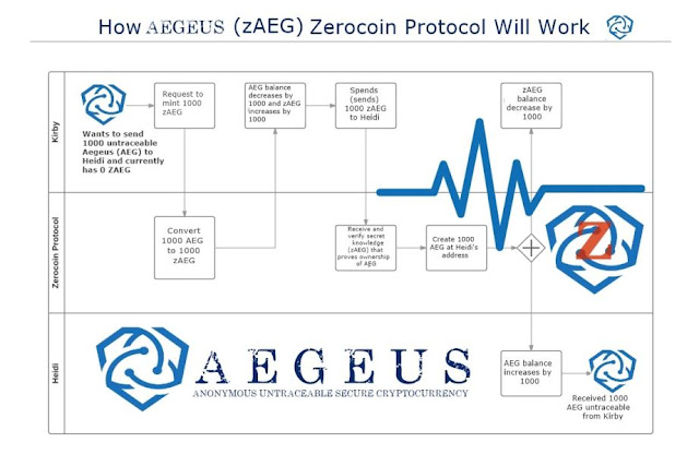 "Aegeus comes from the Greek word, ""Ay-Gus"" which means Protector or Shield. Aegeus sendri is a cryptocurrency like bitcoin, but the main focus of Aegeus is privacy, decentralization, data storage, distribution and security."