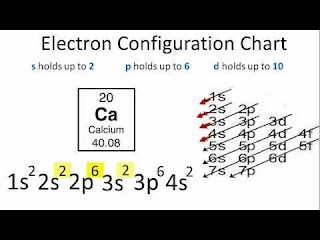 [Chemistry III] Atomic Structure And Chemical Combination