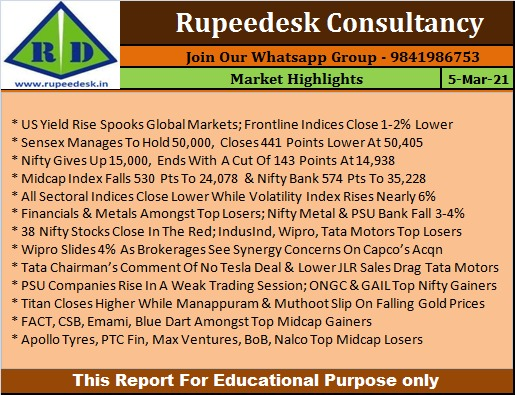Market Highlights