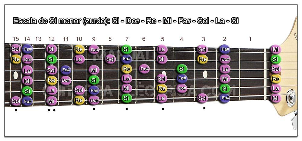 Escala Guitarra Si menor - B m (Zurdo)