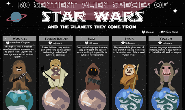 50 Sentient Alien Species from Star Wars and the Planets They Come From #infographic