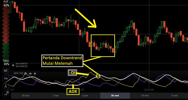 indikator trading iq option paling akurat
