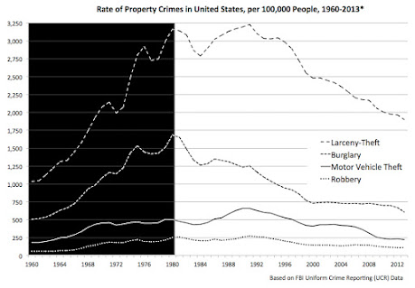 Property crimes rates in America started to drop after 1980